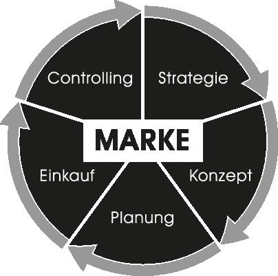 Marketing-Leistungen CM Media Solution Diagramm